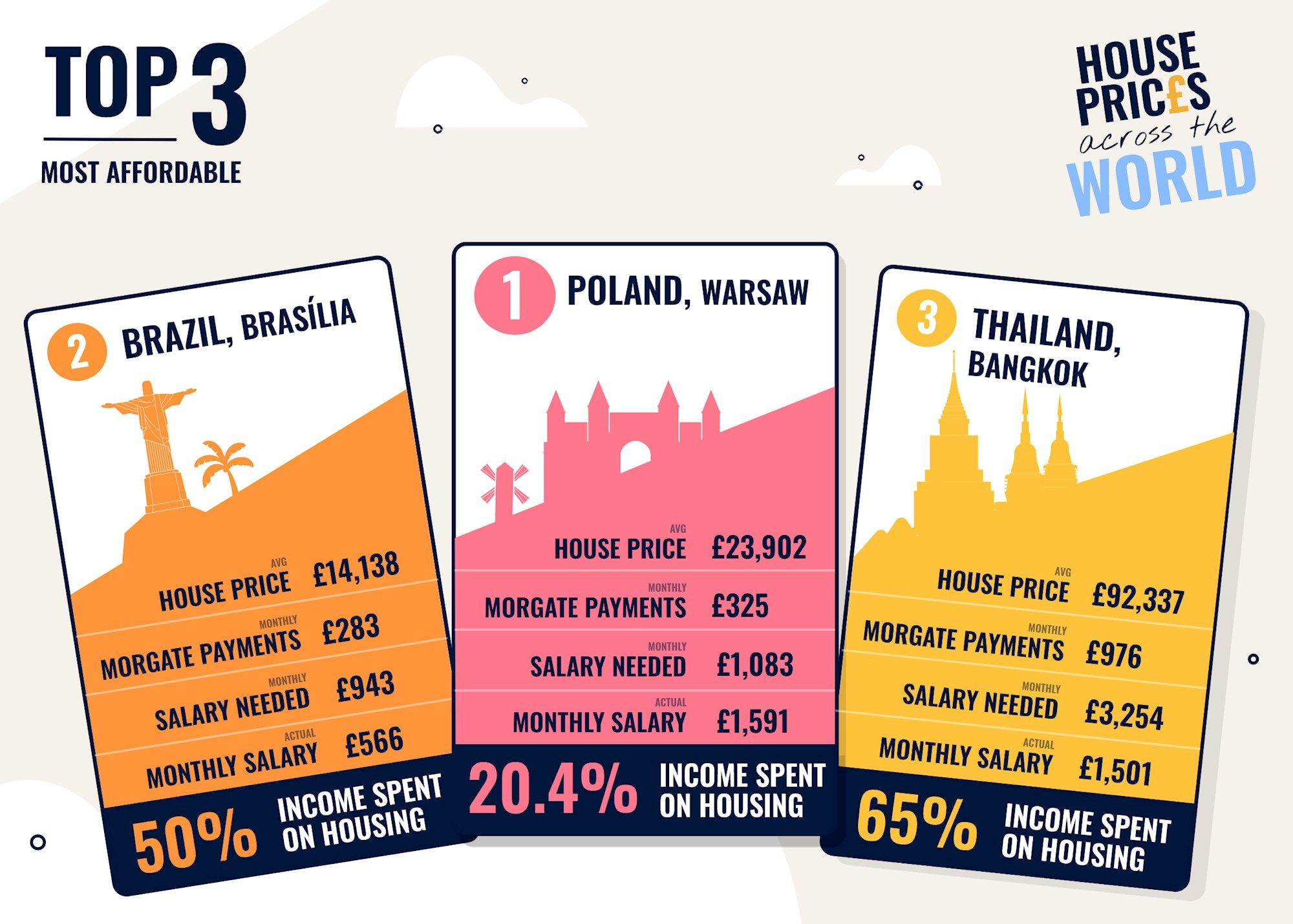 Most affordable countries to buy a house in the world