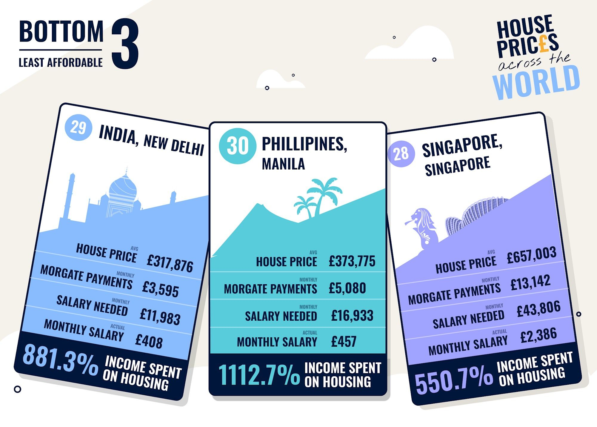 Least affordable countries to buy a house in the world